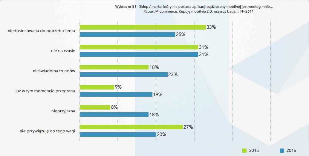 Badania rynku m-ecommerce - marki które nie posiadają aplikacji mobilnej bądź strony w wersji mobilej