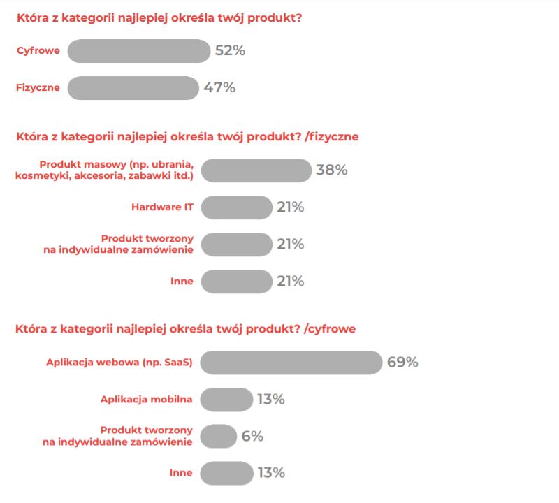 startupy-w-polsce-branze