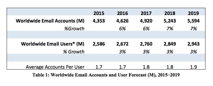 ilość kont email na świecie