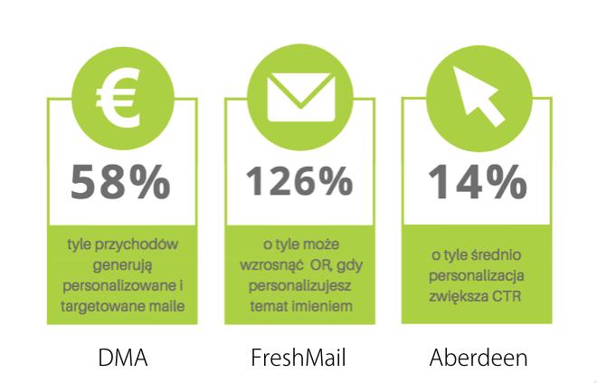 statystyki spersonalizowanych emaili
