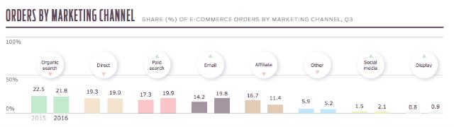 kanały sprzedaży e-commerce