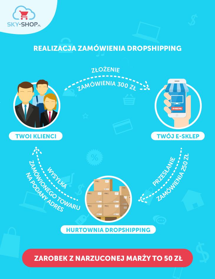 realizacja zamowienia dropshipping