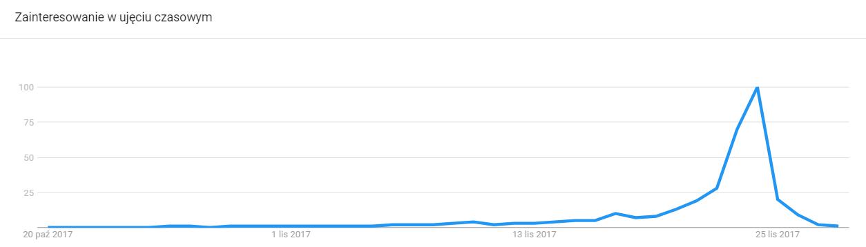 """Wykres zainteresowania hasłem """"Black Friday"""" w 2017 roku według Google Trends"""