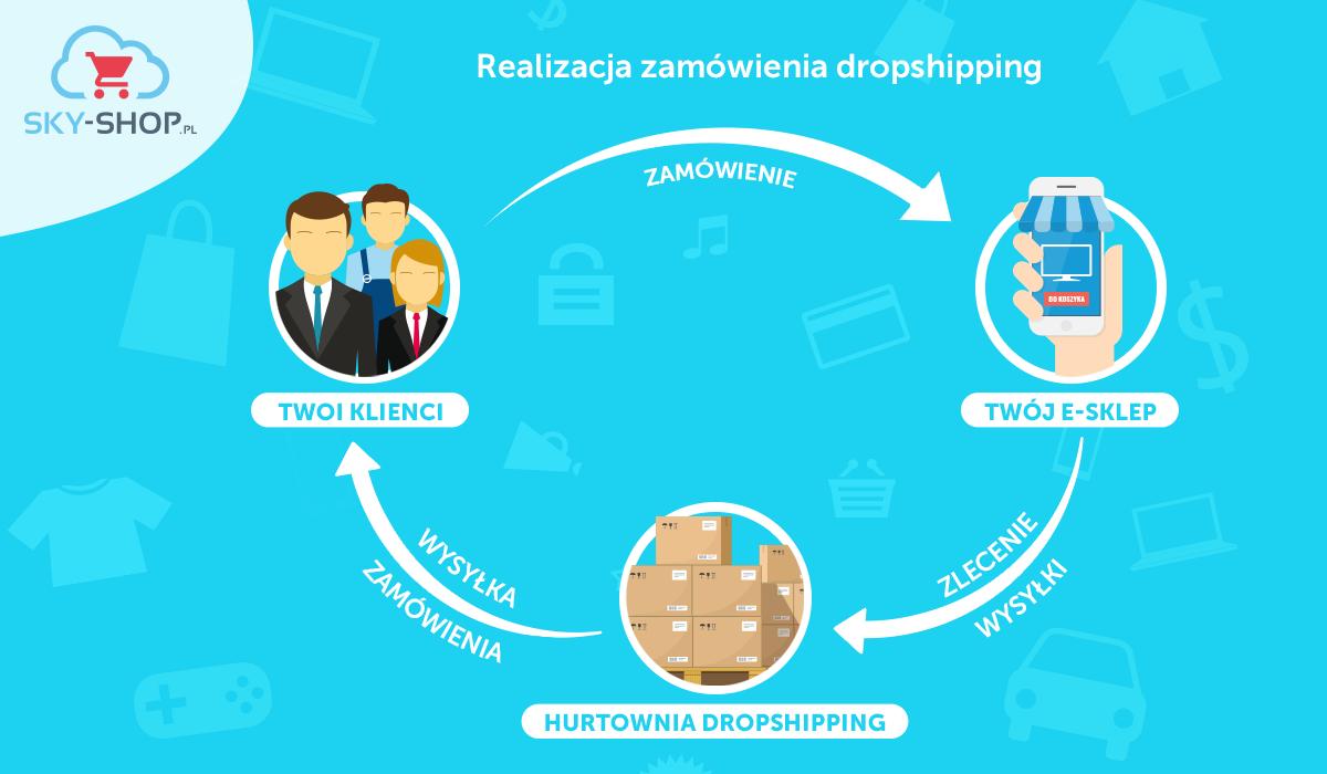 realizacja zamówień w dropshippingu