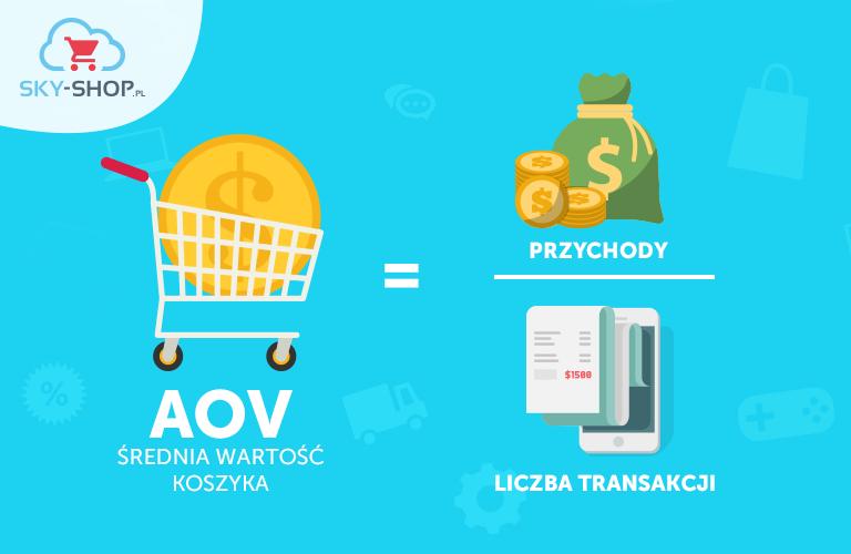 AOV - średnia wartość koszyka w sklepie internetowym
