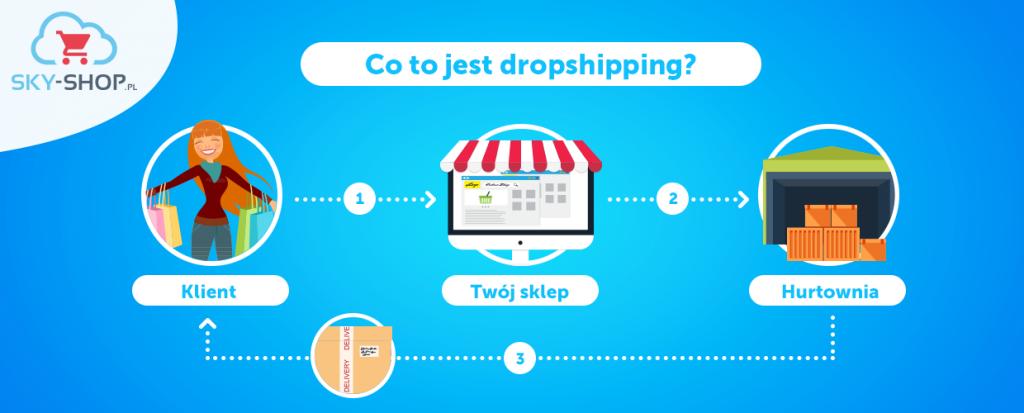 co to jest dropshipping i jak działa