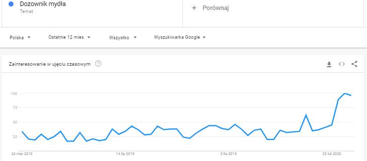 dozownik mydła - trend podczas koronawirusa