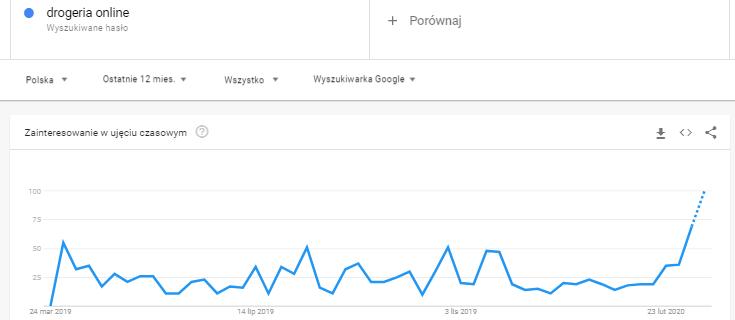 zwiększenie popularności hasła drogerie online