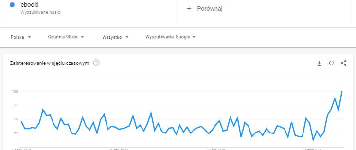 ebooki - ecommerce podczas koronawirus