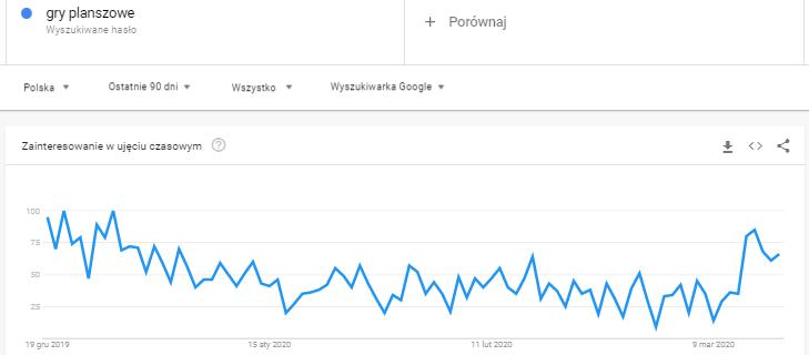 gry planszowe w Google Trends