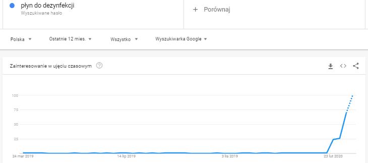 trend na płyn do dezynfekcji w czasie koronawirusa