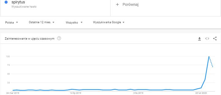 trend na spirytus a koronawirus