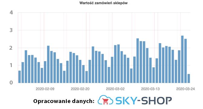 wartosc-zamowien-skyshop