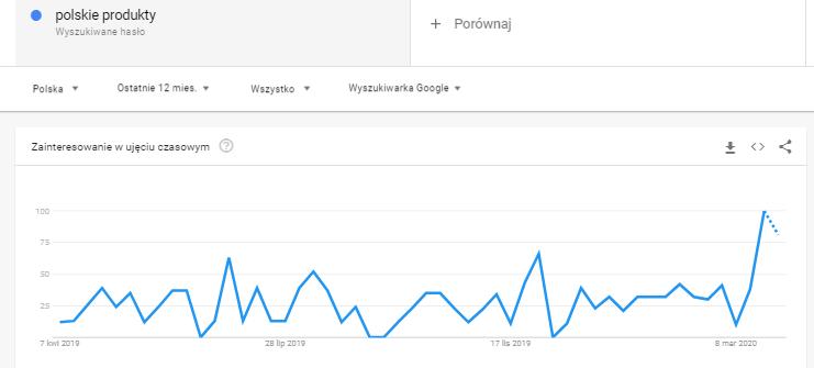 polskie-produkty-koronawirus
