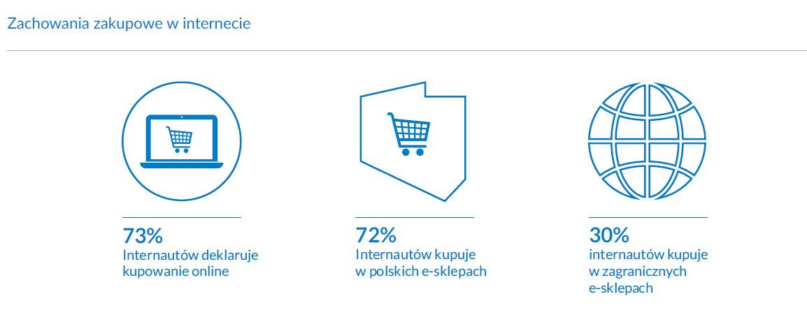 e-commerce statystyki