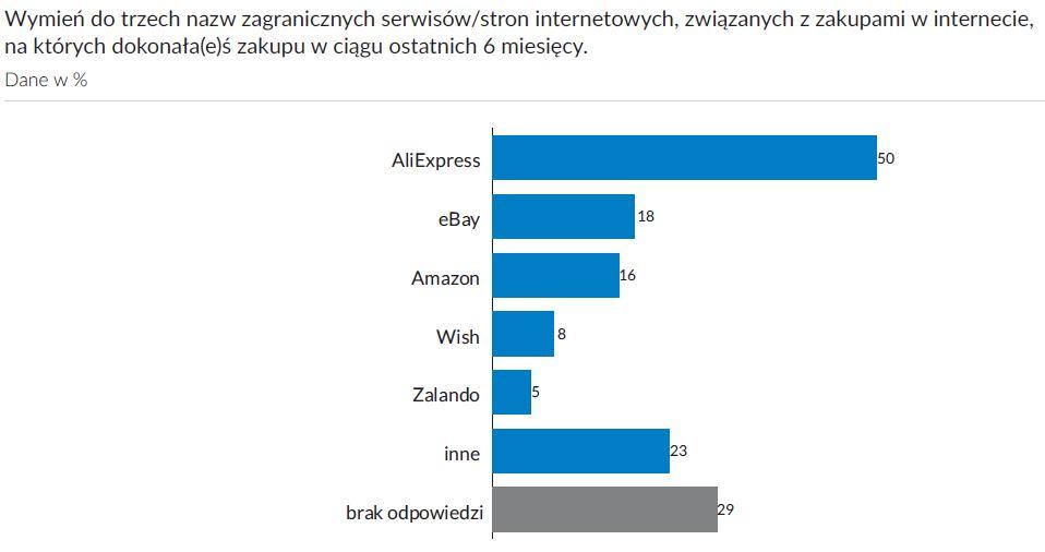 popularność ebay w polsce
