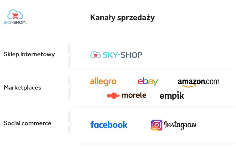 gdzie sprzedawac w internecie